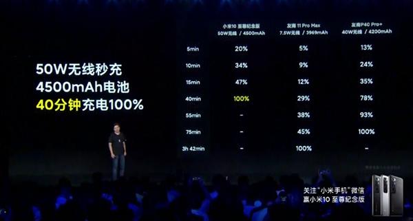 Анонс Xiaomi Mi 10 Ultra: лучшая камер, рекордный зум и самая быстрая зарядка – фото 2