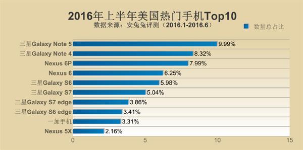 Samsung Galaxy Note 5 возглавил рейтинг самых популярных смартфонов первой половины 2016 года – фото 5