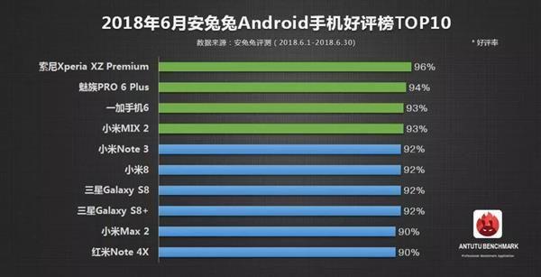 Топ-10 смартфонов с самыми положительными отзывами по версии AnTuTu – фото 1