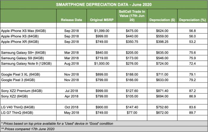 Какие смартфоны обесцениваются быстрее: iPhone или Android-устройства? – фото 2