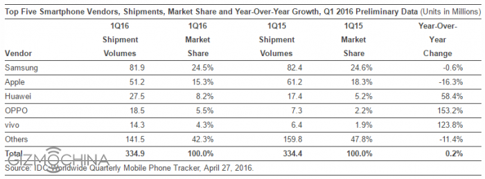 Apple подрезали крылья по итогам I квартала 2016 года. Oppo и Vivo превзошли Xiaomi и Lenovo – фото 1