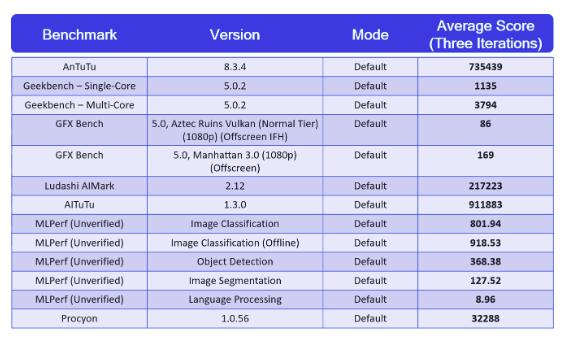 Мощь Android-флагманов — Snapdragon 888: результаты тестов производительности – фото 2