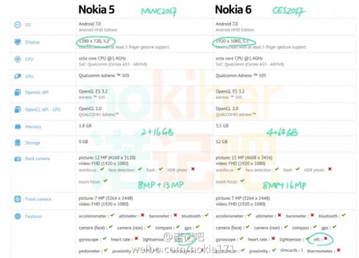 Бюджетник Nokia 5 на базе Snapdragon 430 покажут на MWC 2017 – фото 1