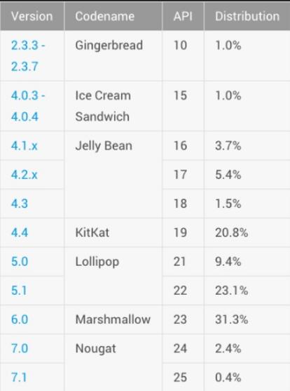 Android Nougat продолжает наращивать свое присутствие на рынке – фото 2