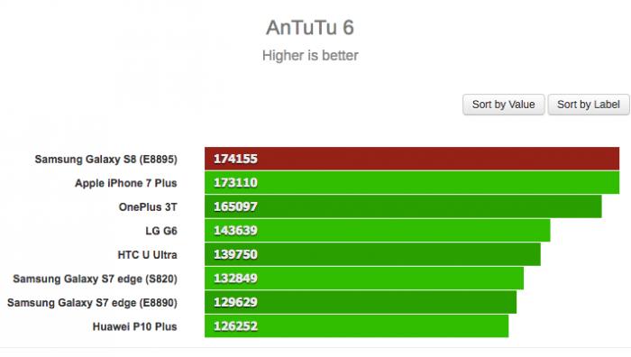 Первые результаты бенчмарк-тестов Samsung Galaxy S8  с чипом Exynos 8895 – фото 1