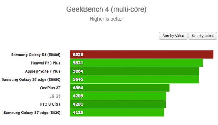 Первые результаты бенчмарк-тестов Samsung Galaxy S8  с чипом Exynos 8895 – фото 2