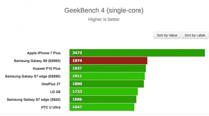 Первые результаты бенчмарк-тестов Samsung Galaxy S8  с чипом Exynos 8895 – фото 3