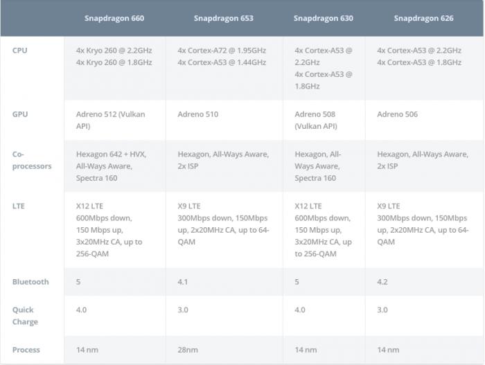 Qualcomm представила 14-нм платформы Snapdragon 660 и 630 – фото 2