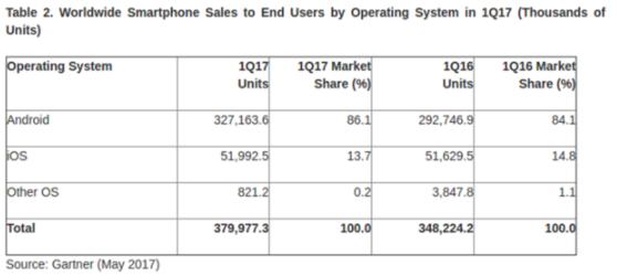 По итогам I квартала iOS сдает позиции Android – фото 1