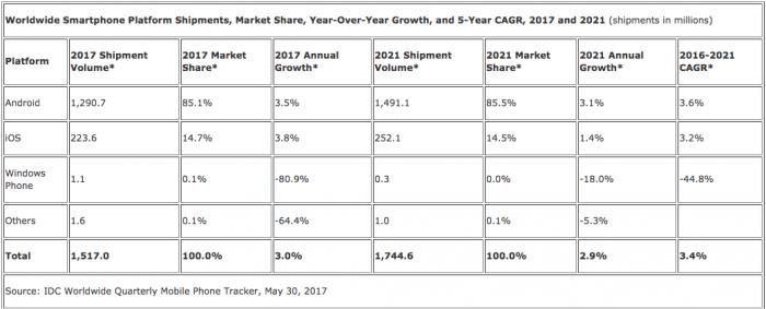 IDC: поставки смартфонов будут расти, Android и iOS захватят в 2021 году мировой рынок – фото 2