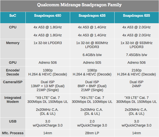 Qualcomm анонсировала 14-нм платформу Snapdragon 450 – фото 3