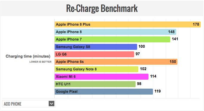 Xiaomi Mi6 уступил в тесте на автономность iPhone 8 Plus – фото 2
