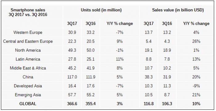 Стоимость смартфонов в 2017 году растет, но не для всех – фото 1