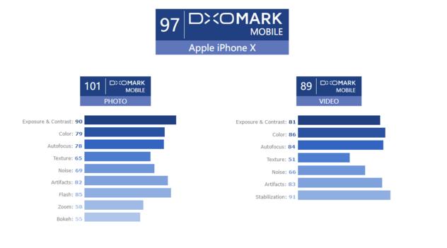 iPhone X не обошел Google Pixel 2 в рейтинге DxOMark – фото 3