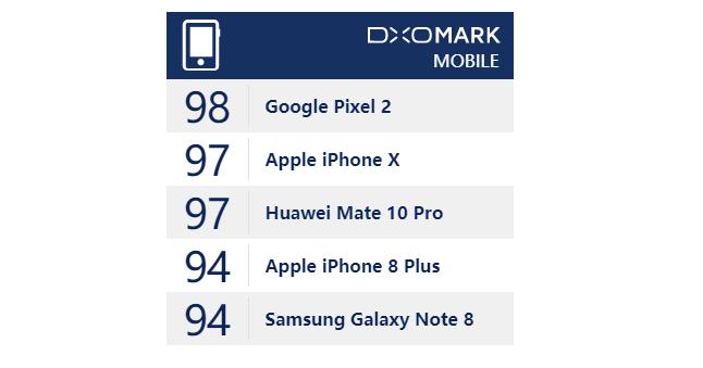 iPhone X не обошел Google Pixel 2 в рейтинге DxOMark – фото 4