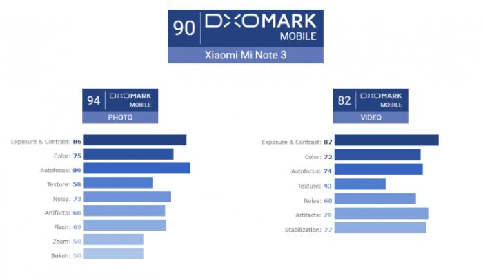 Камера Xiaomi Mi Note 3 не уступает Google Pixel и HTC U11 – фото 1
