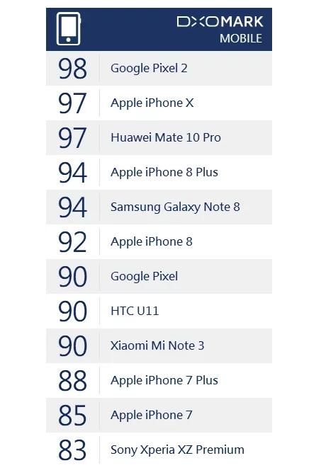 Камера Xiaomi Mi Note 3 не уступает Google Pixel и HTC U11 – фото 2