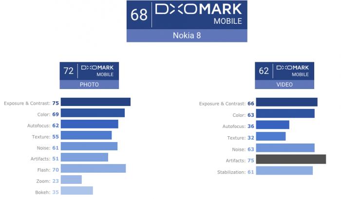 DxOMark: Nokia 8 как камерофон не рекомендовать – фото 5