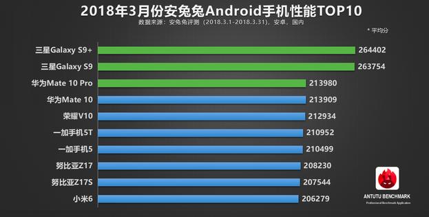 Топ-10 производительных смартфонов за март по версии AnTuTu – фото 1
