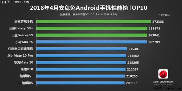 Топ-10 самых производительных смартфонов за апрель 2018 – фото 2