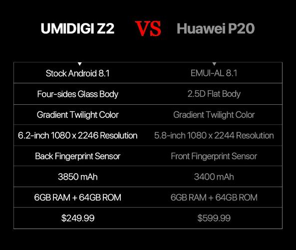 Дизайн UMIDIGI Z2 и сравнение с Huawei P20 – фото 3