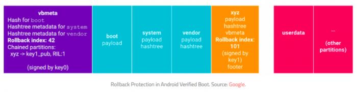 Защита от отката активна по умолчанию в Android 9.0 Pie – фото 2