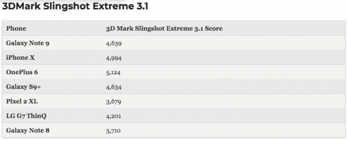 В сети появились результаты бенчмарк-тестов Samsung Galaxy Note 9 – фото 3