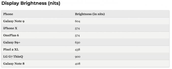 В сети появились результаты бенчмарк-тестов Samsung Galaxy Note 9 – фото 4