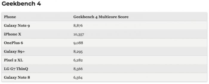 В сети появились результаты бенчмарк-тестов Samsung Galaxy Note 9 – фото 2