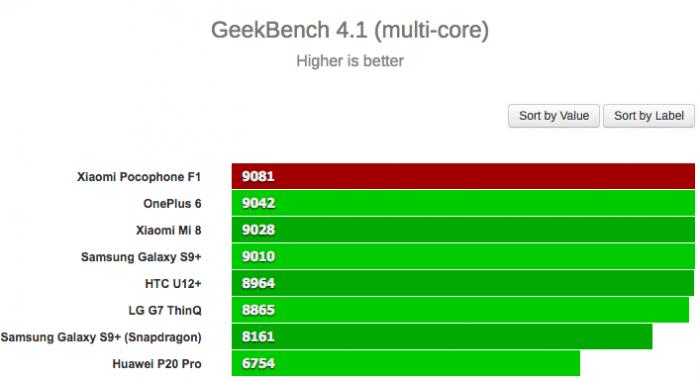 Xiaomi Pocophone F1 удивил своей производительностью в Geekbench – фото 2