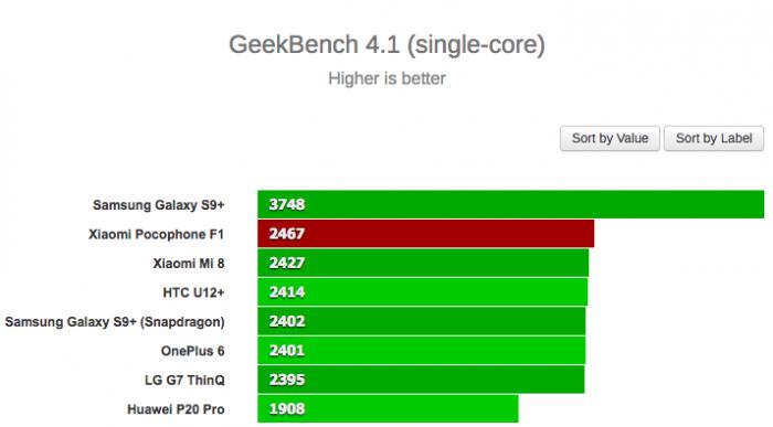 Xiaomi Pocophone F1 удивил своей производительностью в Geekbench – фото 3
