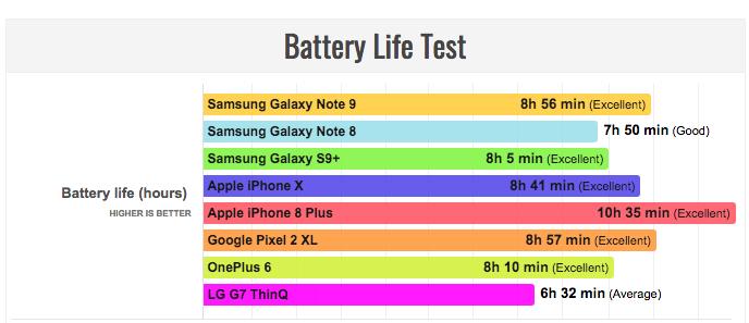 Стал ли Samsung Galaxy Note 9 лидером по автономности среди флагманов? – фото 3