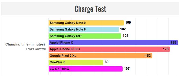Стал ли Samsung Galaxy Note 9 лидером по автономности среди флагманов? – фото 2