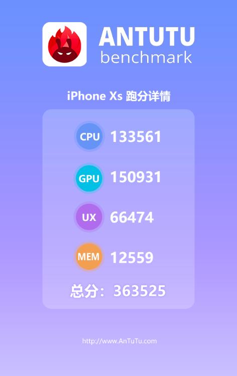 Насколько производительным оказался iPhone XS: тест AnTuTu – фото 2