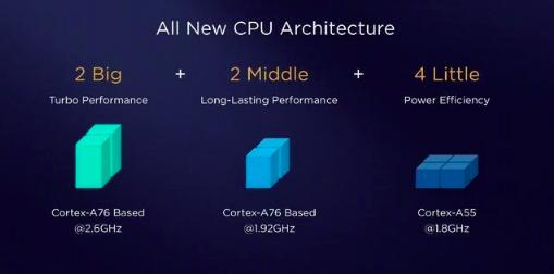 Производством Snapdragon 8150 занялась TSMC и по архитектуре он схож с Kirin 980 – фото 2