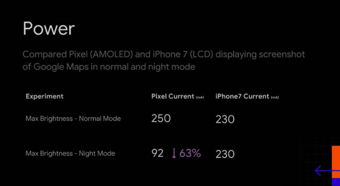 Темный режим в Android экономит заряд аккумулятора. Но не на всех смартфонах – фото 4