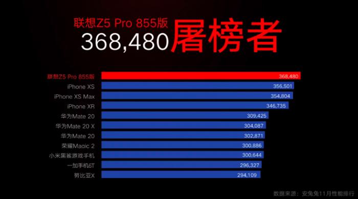 AnTuTu: Lenovo Z5 Pro GT самый мощный Android-флагман. Но сравнивать его результаты с iPhone нельзя – фото 1