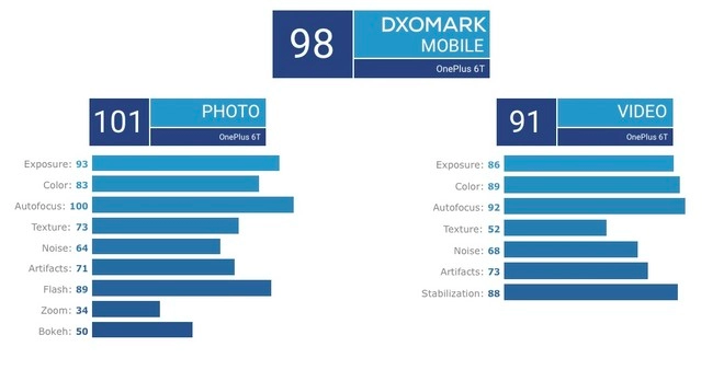DxOMark оценил камеру OnePlus 6T: флагман лучше iPhone X, но проиграл Xiaomi Mi 8 – фото 5