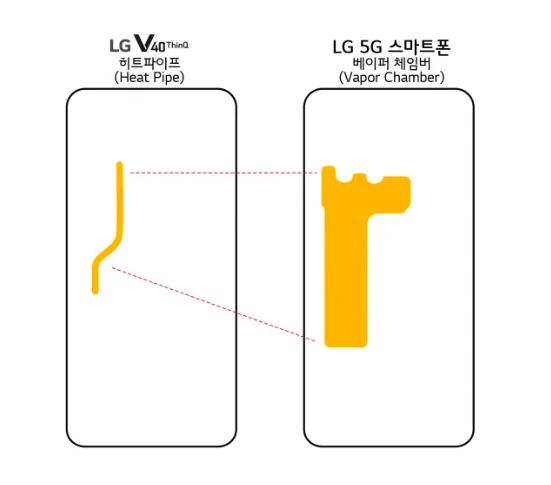 5G-смартфон LG получит испарительную камеру и большей емкости батарейку – фото 1