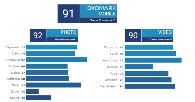 DxOMark: Pocophone F1 для своего ценника снимает хорошо, но камера не его сильная сторона – фото 2