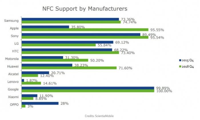 Кто из производителей стимулирует и игнорирует распространение NFC в смартфонах – фото 2