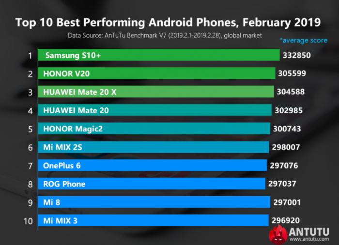 Лучшие Android-смартфоны на февраль 2019 года – фото 1