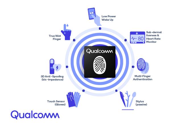 Qualcomm разработала новое поколение ультразвукового сканера в экране с увеличенной активной зоной – фото 2