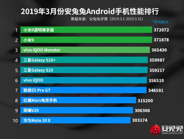 Самые мощные Android-смартфоны апреля по версии AnTuTu – фото 1