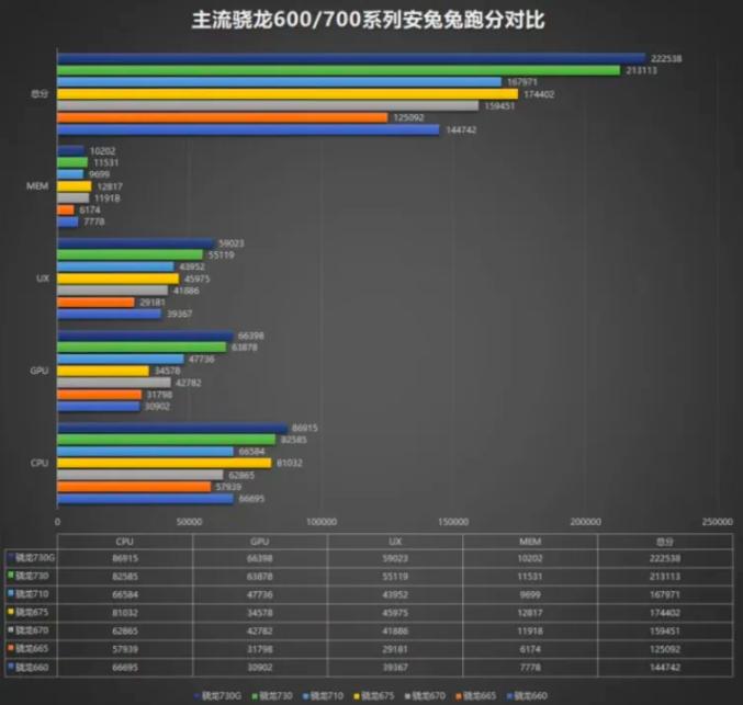 Бенчмарк показал производительность Snapdragon 665, Snapdragon 730 и Snapdragon 730G – фото 1