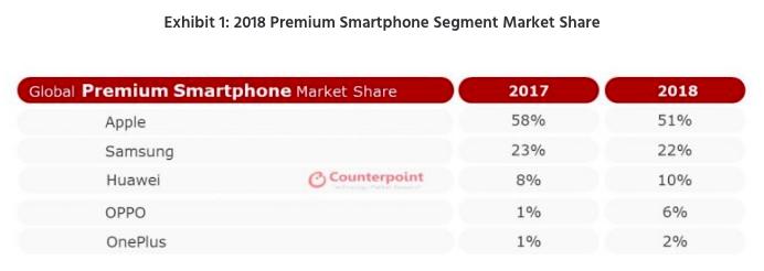 Apple лидер премиум-сегмента смартфонов. OnePlus в пятерке лучших – фото 2