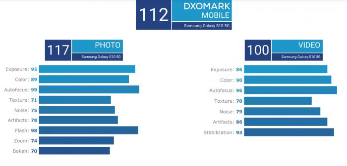 DxOMark оценила камеру Samsung Galaxy S10 5G на уровне Huawei P30 Pro – фото 2