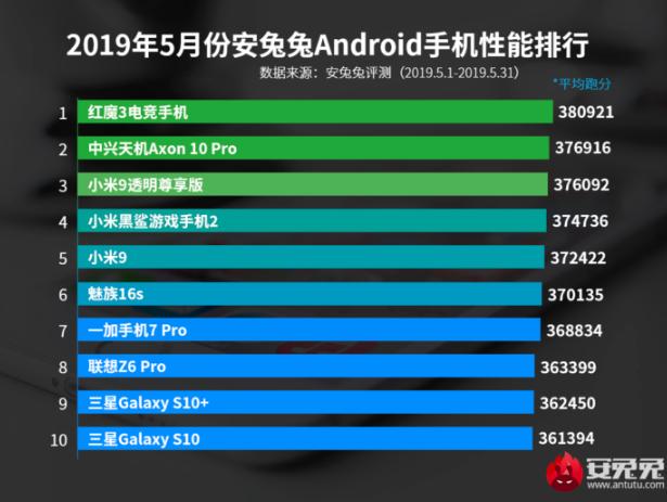 OnePlus 7 Pro не обошел по производительности Xiaomi Mi 9 и Meizu 16s – фото 2