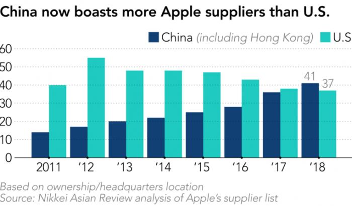 Apple ищет пути организации производства своих устройств за пределами Китая – фото 2