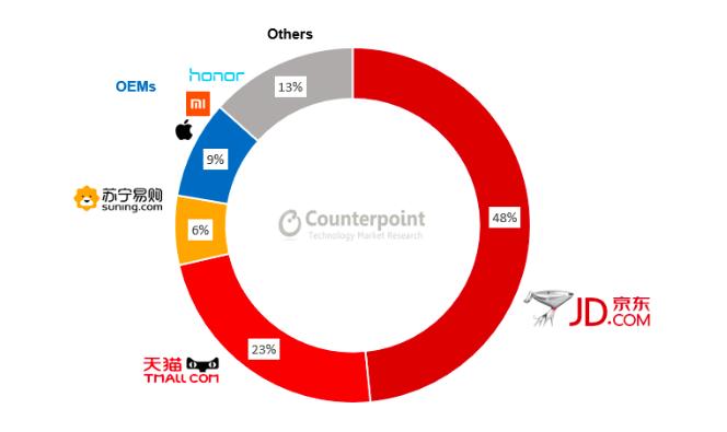 Онлайн-рынок смартфонов в Китае сократился по итогам 1 квартала, а лидирует Honor – фото 2